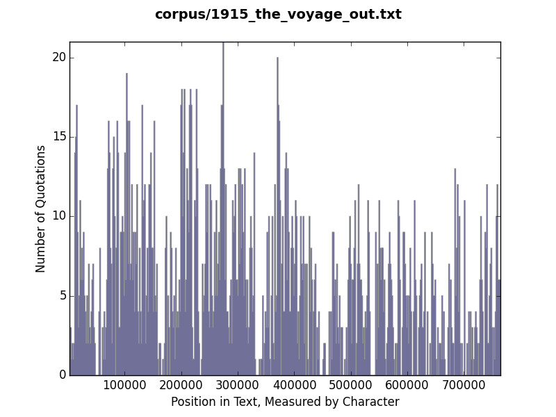 Histogram of quotation use in The Voyage Out