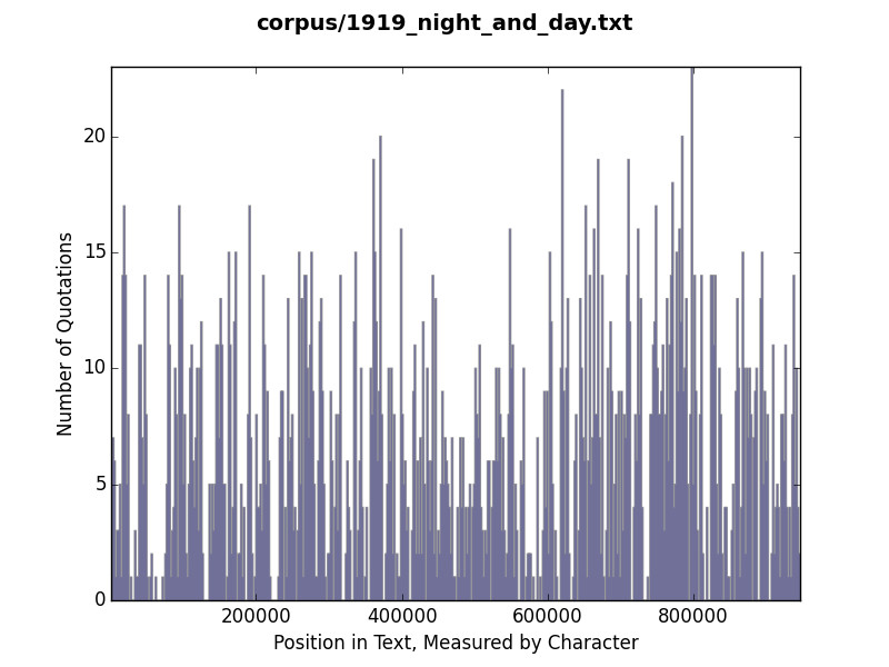Histogram of quotation use in Night and Day