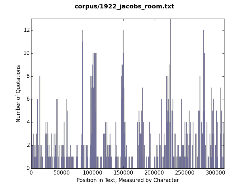 Histogram of quotation use in Jacob's Room