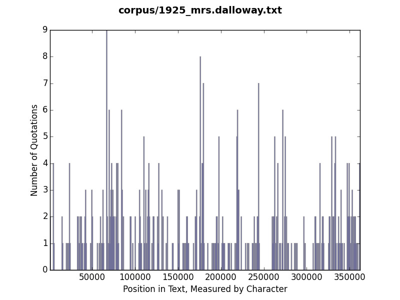 Histogram of quotation use in Mrs. Dalloway