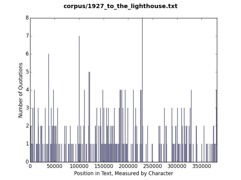 Histogram of quotation use in To the Lighthouse