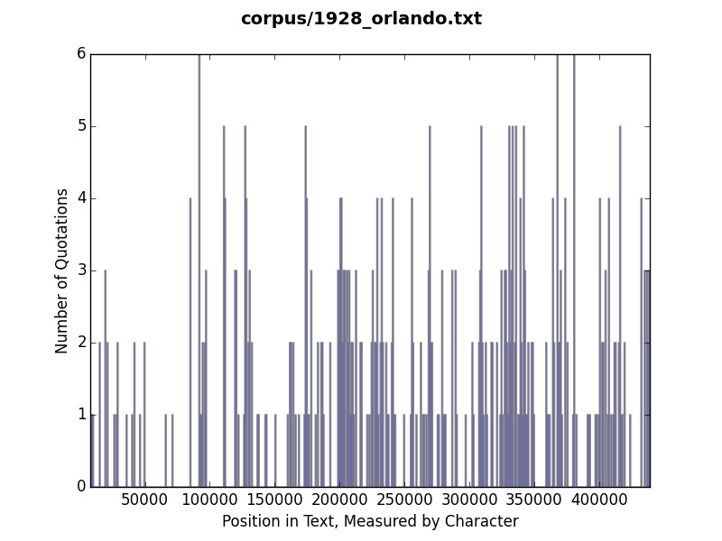Histogram of quotation use in Orlando