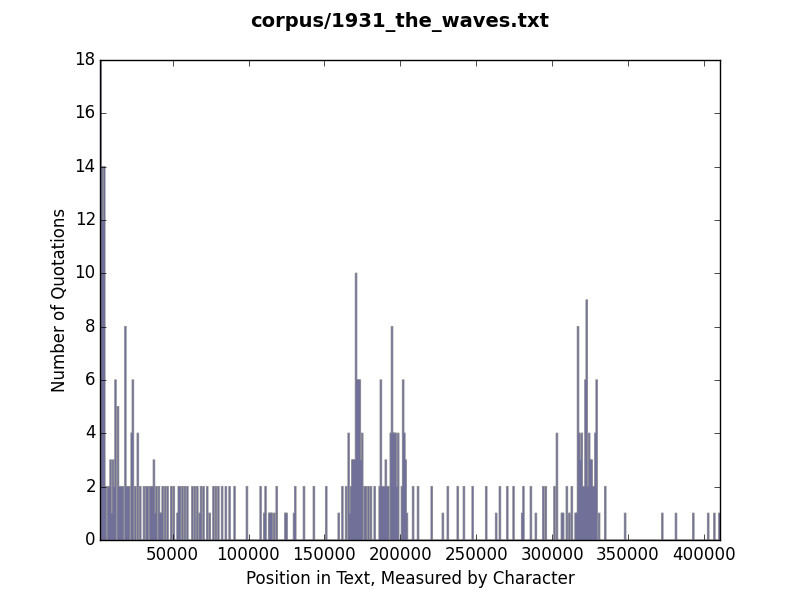 Histogram of quotation use in The Waves