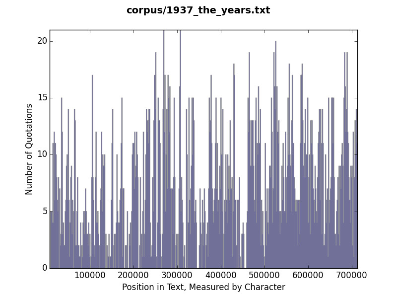 Histogram of quotation use in The Years