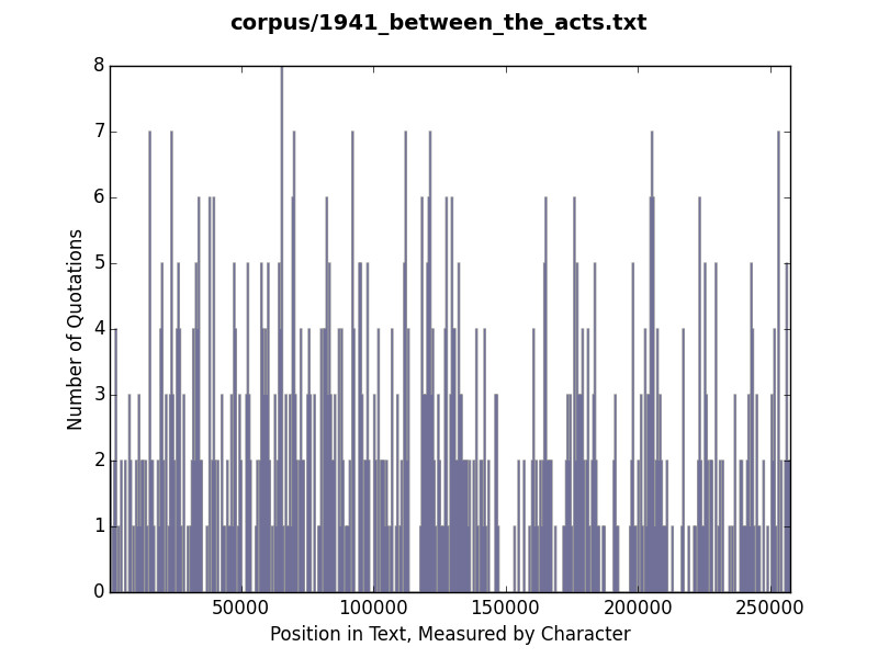 Histogram of quotation use in Between the Acts