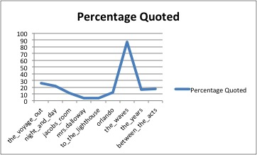 Graph of percentage of quoted material in The Waves